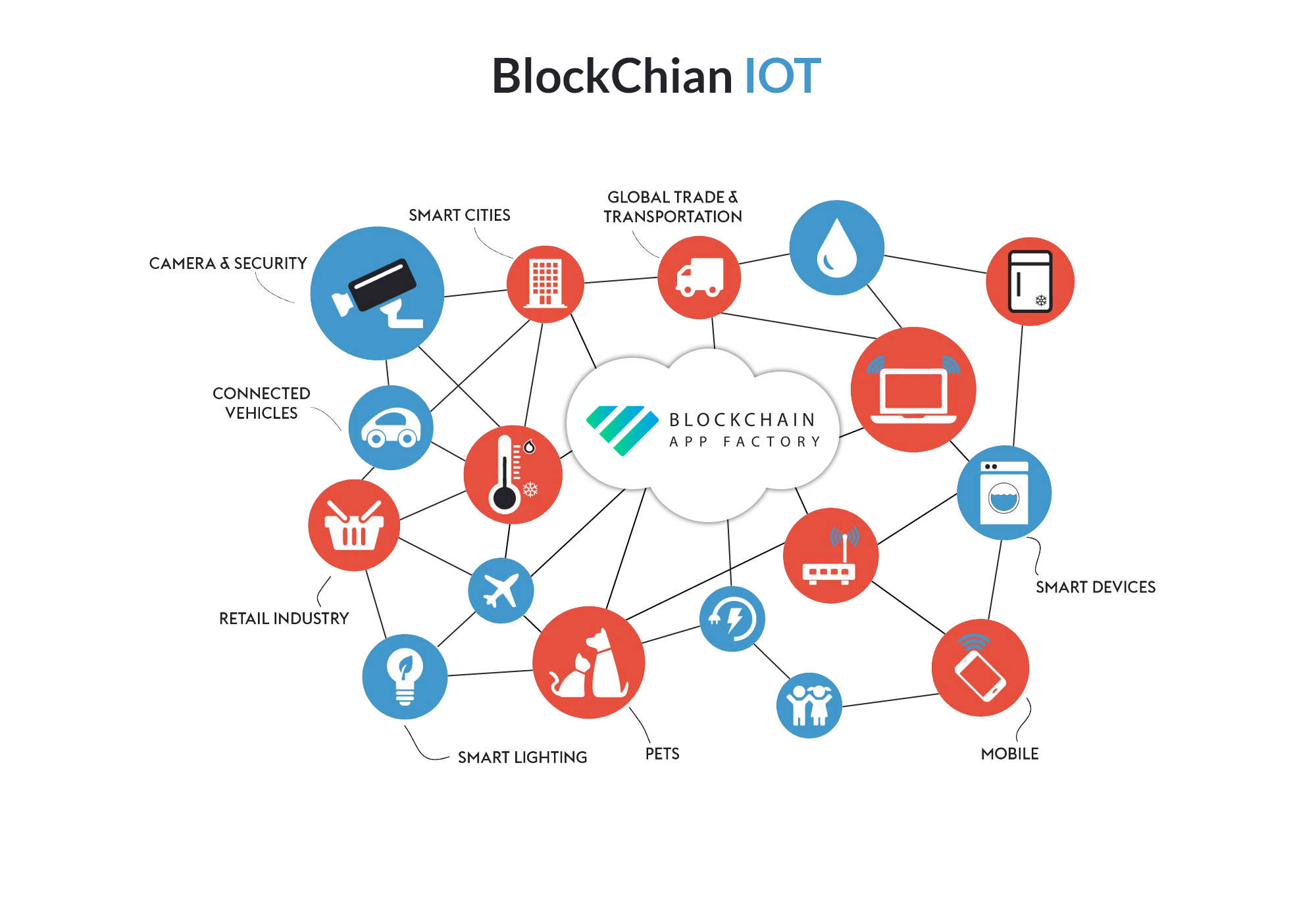 Blockchain IoT development company | IoT development company