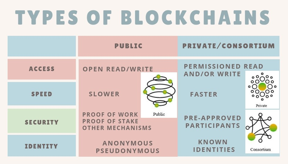 Different Types Of Blockchains