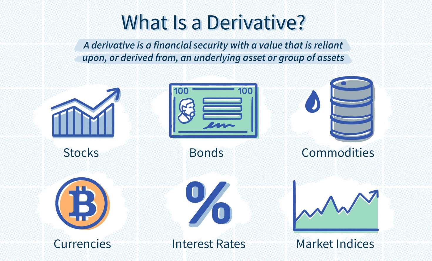 what is derivatives market?