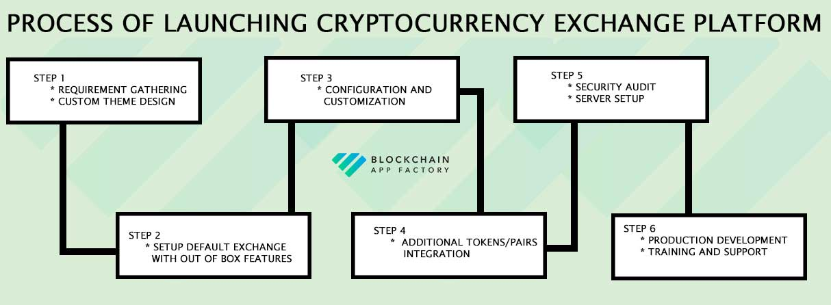The process of launching a cryptocurrency exchange software