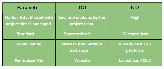 IDO vs ICO