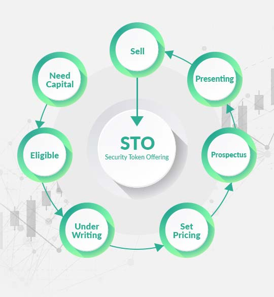 STO Development Process